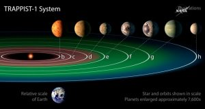 Solar System With 7 Earth-like Planets